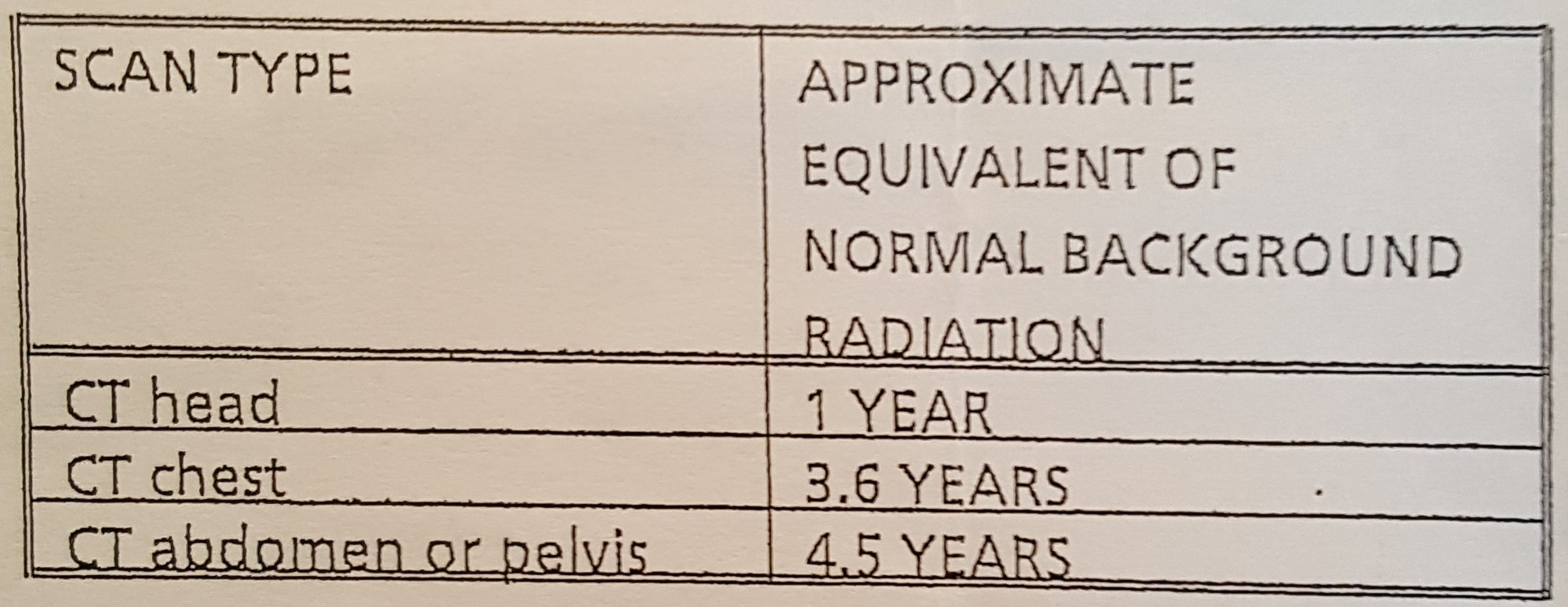 The approximate radiation doses from the various types of CT Scan